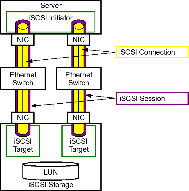 iSCSI Diagram
